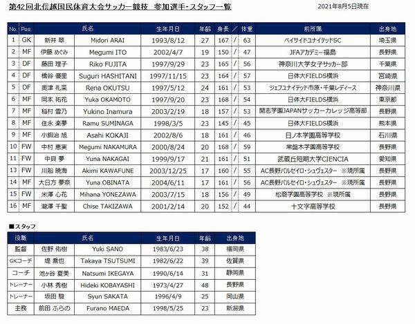 第42回北信越国民体育大会サッカー競技 選手スタッフ一覧のお知らせ